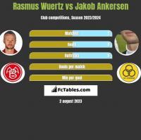 Rasmus Wuertz vs Jakob Ankersen h2h player stats