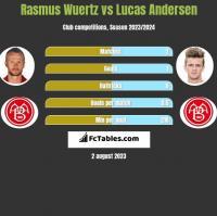 Rasmus Wuertz vs Lucas Andersen h2h player stats