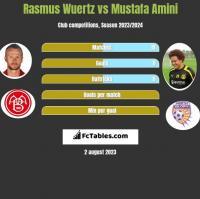 Rasmus Wuertz vs Mustafa Amini h2h player stats