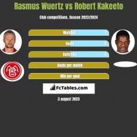 Rasmus Wuertz vs Robert Kakeeto h2h player stats