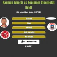 Rasmus Wuertz vs Benjamin Steenfeldt Hvidt h2h player stats