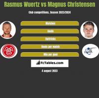 Rasmus Wuertz vs Magnus Christensen h2h player stats