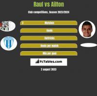 Raul vs Ailton h2h player stats