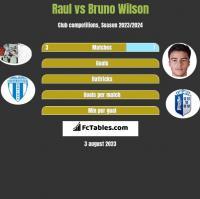 Raul vs Bruno Wilson h2h player stats