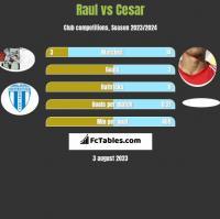 Raul vs Cesar h2h player stats
