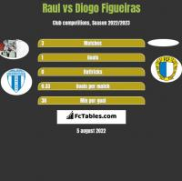 Raul vs Diogo Figueiras h2h player stats