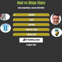 Raul vs Diogo Viana h2h player stats
