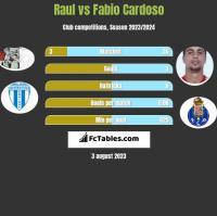 Raul vs Fabio Cardoso h2h player stats