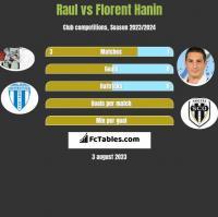 Raul vs Florent Hanin h2h player stats
