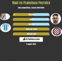 Raul vs Francisco Ferreira h2h player stats