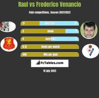 Raul vs Frederico Venancio h2h player stats