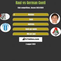 Raul vs German Conti h2h player stats