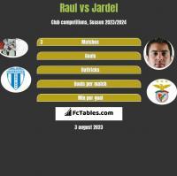 Raul vs Jardel h2h player stats