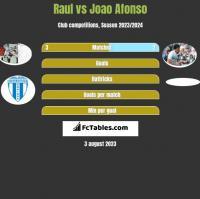Raul vs Joao Afonso h2h player stats
