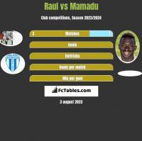 Raul vs Mamadu h2h player stats