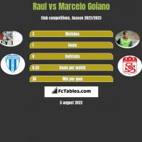 Raul vs Marcelo Goiano h2h player stats