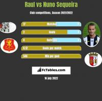Raul vs Nuno Sequeira h2h player stats