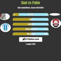 Raul vs Pablo h2h player stats
