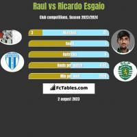 Raul vs Ricardo Esgaio h2h player stats