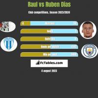 Raul vs Ruben Dias h2h player stats
