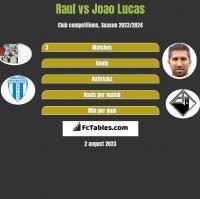 Raul vs Joao Lucas h2h player stats