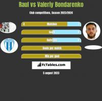 Raul vs Valeriy Bondarenko h2h player stats