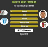 Raul vs Vitor Tormena h2h player stats