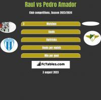 Raul vs Pedro Amador h2h player stats
