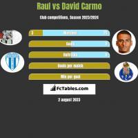Raul vs David Carmo h2h player stats