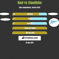 Raul vs Claudinho h2h player stats