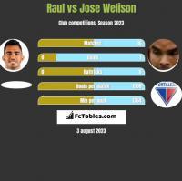 Raul vs Jose Welison h2h player stats