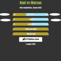 Raul vs Marcao h2h player stats