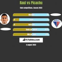 Raul vs Picachu h2h player stats