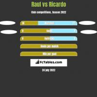 Raul vs Ricardo h2h player stats