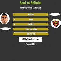Raul vs Betinho h2h player stats