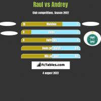 Raul vs Andrey h2h player stats