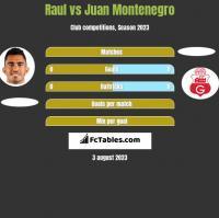 Raul vs Juan Montenegro h2h player stats