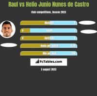 Raul vs Helio Junio Nunes de Castro h2h player stats