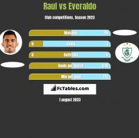 Raul vs Everaldo h2h player stats