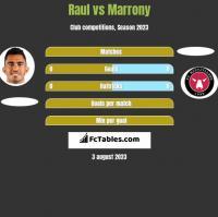 Raul vs Marrony h2h player stats