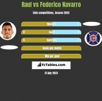 Raul vs Federico Navarro h2h player stats