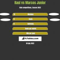 Raul vs Marcos Junior h2h player stats