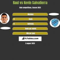 Raul vs Kevin Salvatierra h2h player stats