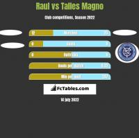 Raul vs Talles Magno h2h player stats