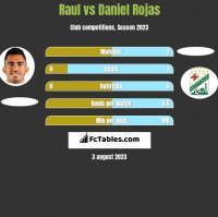 Raul vs Daniel Rojas h2h player stats
