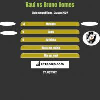 Raul vs Bruno Gomes h2h player stats