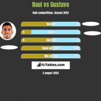 Raul vs Gustavo h2h player stats