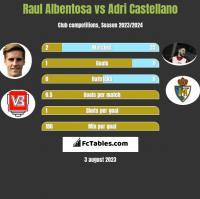 Raul Albentosa vs Adri Castellano h2h player stats