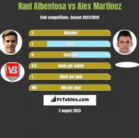Raul Albentosa vs Alex Martinez h2h player stats