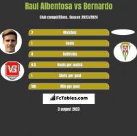 Raul Albentosa vs Bernardo h2h player stats